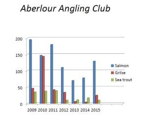 angling chart